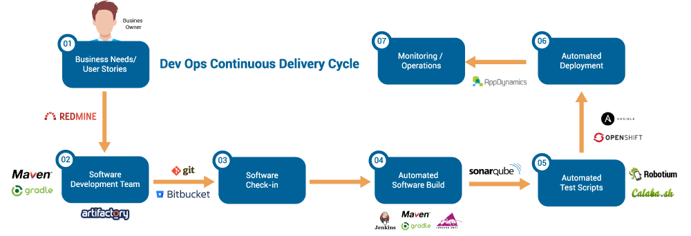 DevOps-Cycle
